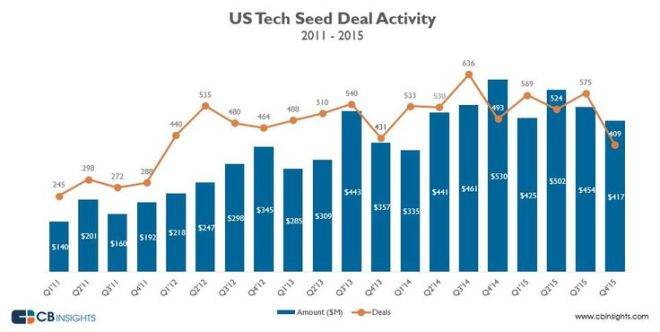US Tech Seed Deal Activity