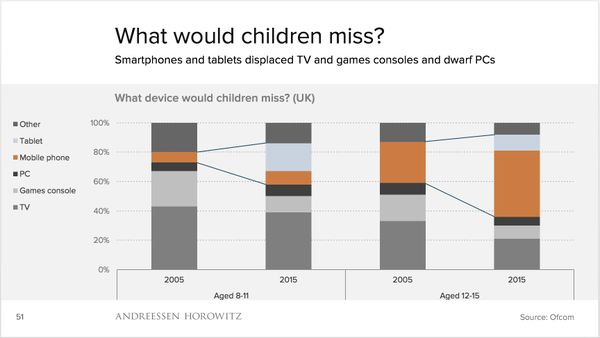 What would children miss
