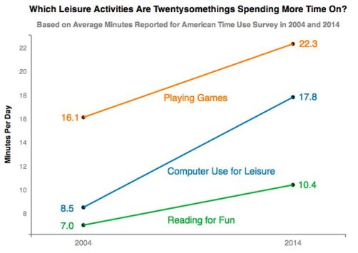 Which leisure activities are twentysomethings spending more time on?
