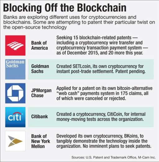 Blocking off the Blockchain