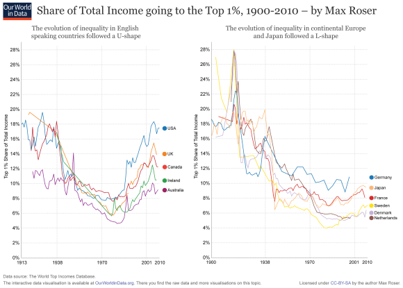 Share of Total Income going to the Top 1%