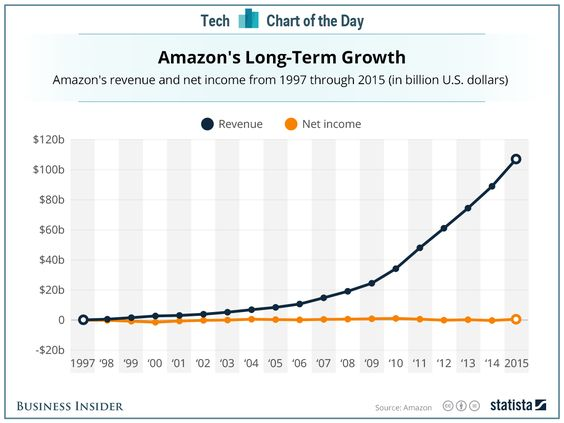Amazon's long term growth