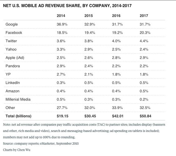 Net US mobile ad revenue share by company forecast