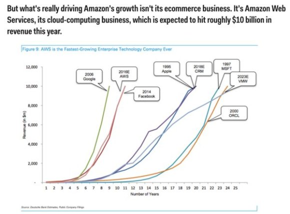 AWS is the fastest growing enterprise technology company ever