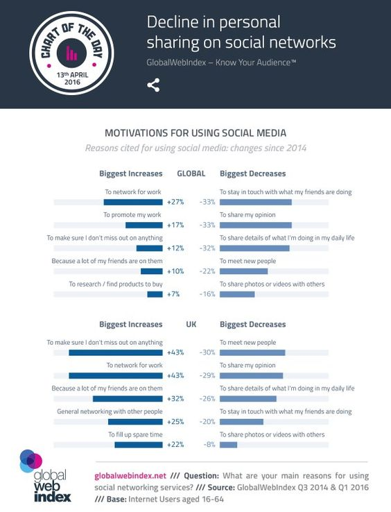 Decline in personal sharing on social networks