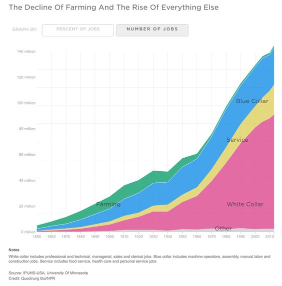 The Decline of Farming and the Rise of Everything Else