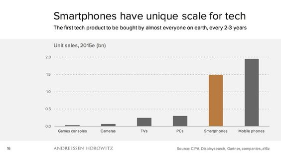 Smartphones have unique scale for tech