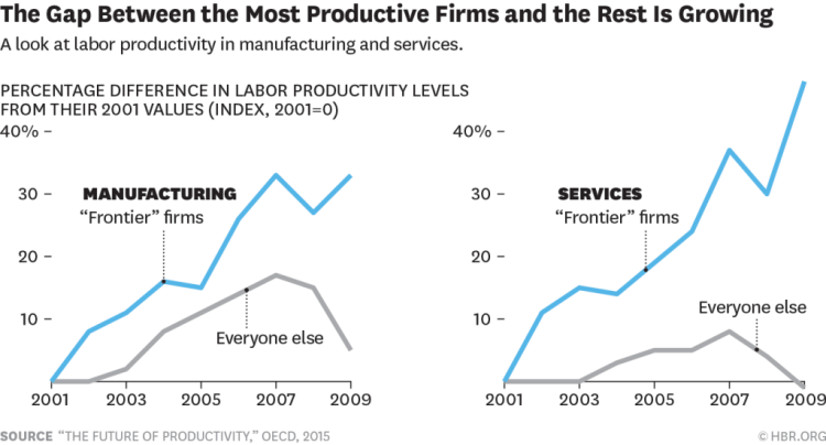 The gap between the most productive firms and the rest is growing