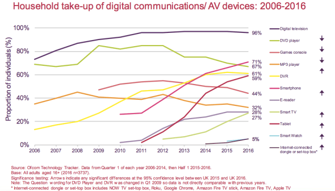 Household take-up of digital communications/ AV devices: 2006-2016