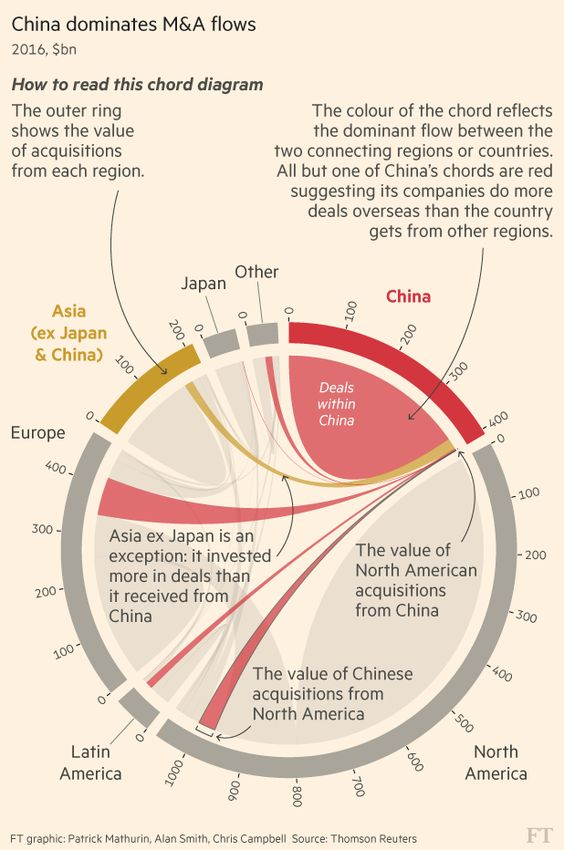 China dominates M&A flows