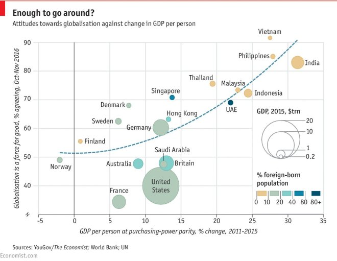 Attitudes towards globalisation against change in GDP per person