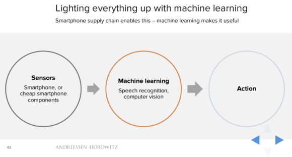 Lighting everything up with machine learning