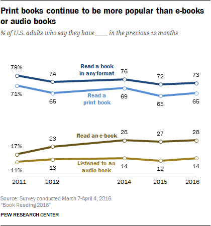 Print books continue to be more popular than e-books or audio books