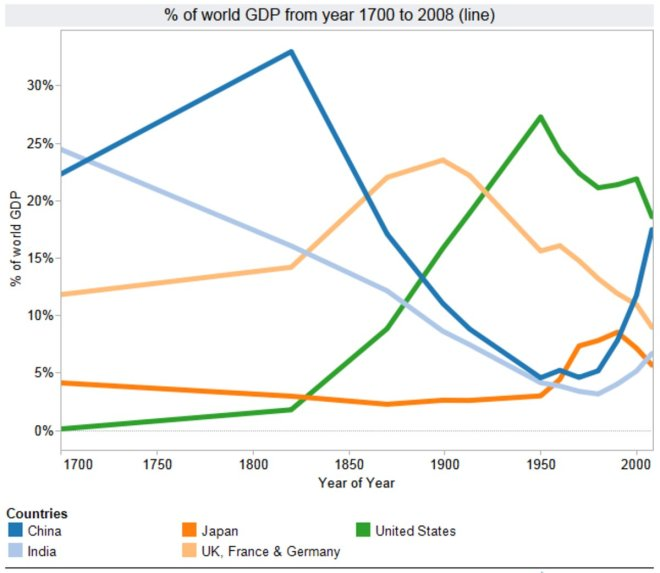 % of world GDP from year 1700 to 2008