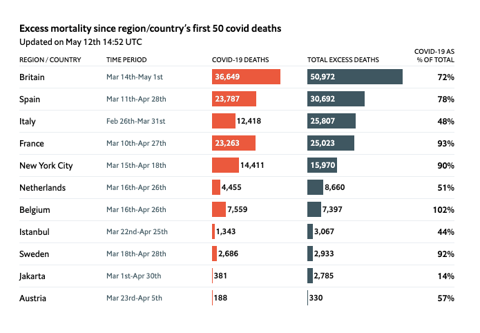 Excess mortality since region/country's first 50 covid deaths