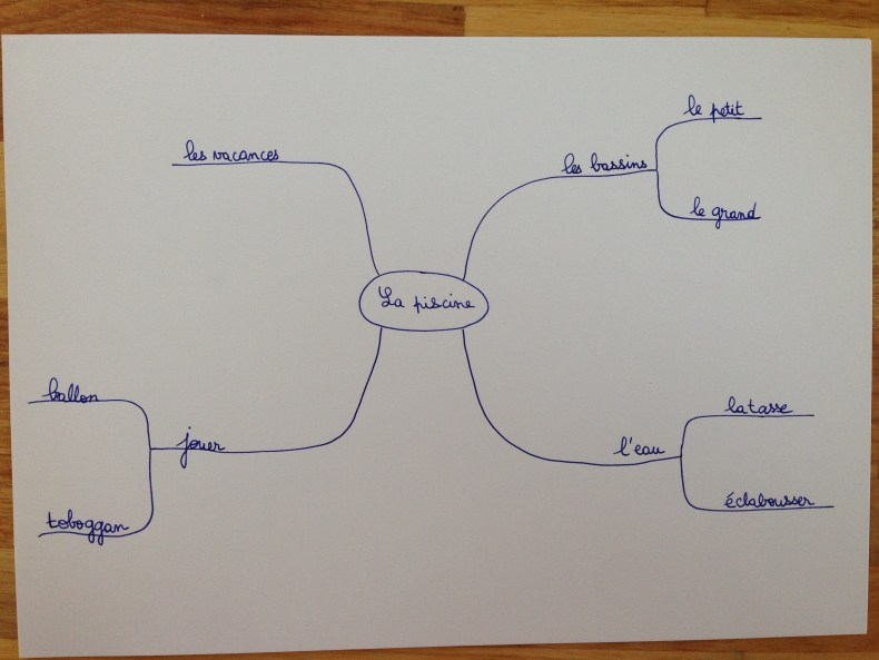 révisions mind mapping 2