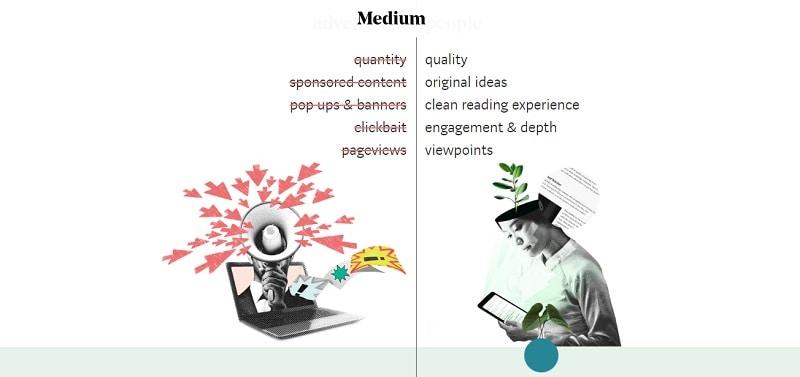 Guide to Publishing on Medium