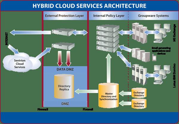 dmz architecture diagram 2000 yamaha banshee wiring what is hybrid cloud computing? - inspirationseek.com
