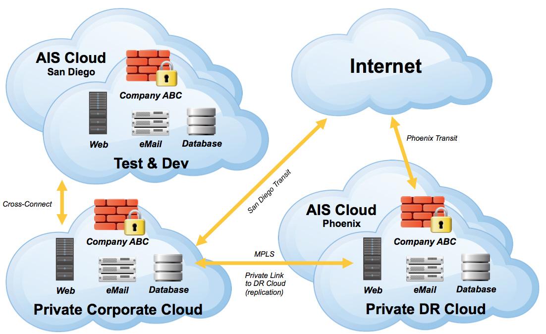 vmware virtual server diagram what is 7 2 surround sound private cloud computing? - inspirationseek.com