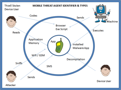mobile app threat agents
