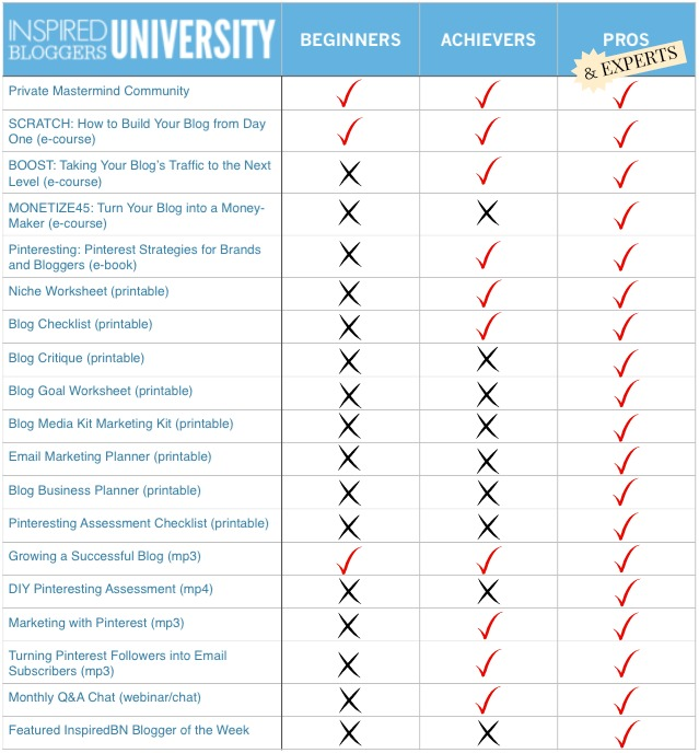 The difference between the different Inspired Bloggers University Modules