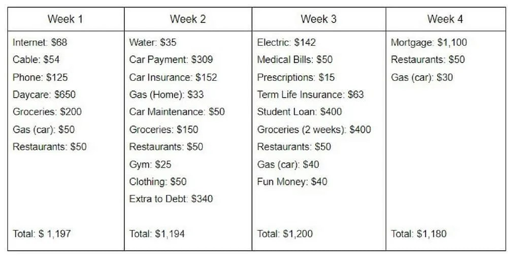how to budget on a weekly income by inspiredbudget.com