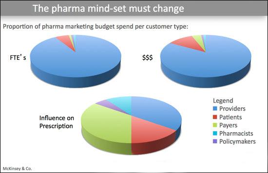 Conversation on Pharma Marketing Talk
