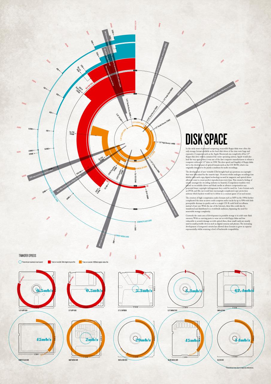 hight resolution of http datavisualization ch showcases 20 inspirational infographics 12 e2 80 93 19 10 09