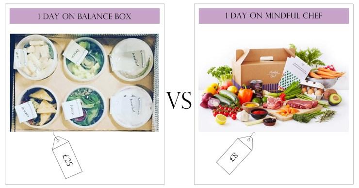 Health Fitness Meal Plan Balance Box Mindful Chef
