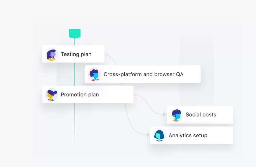 Asana Project Management Review: Why Should You Use It?