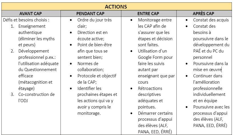 actionsCAP