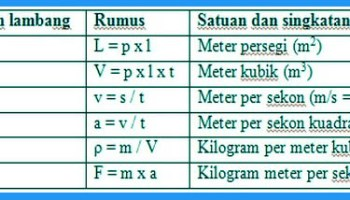 Jenis Jenis Besaran Dan Satuan Fisika Lengkap Contoh Tabel Besaran