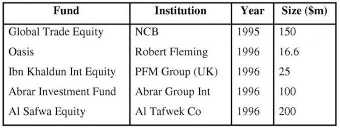 pengertian reksadana syariah empat lembaga