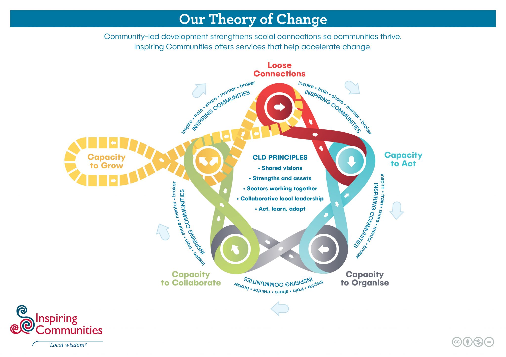 Inspiring Communities Our Theory Of Change