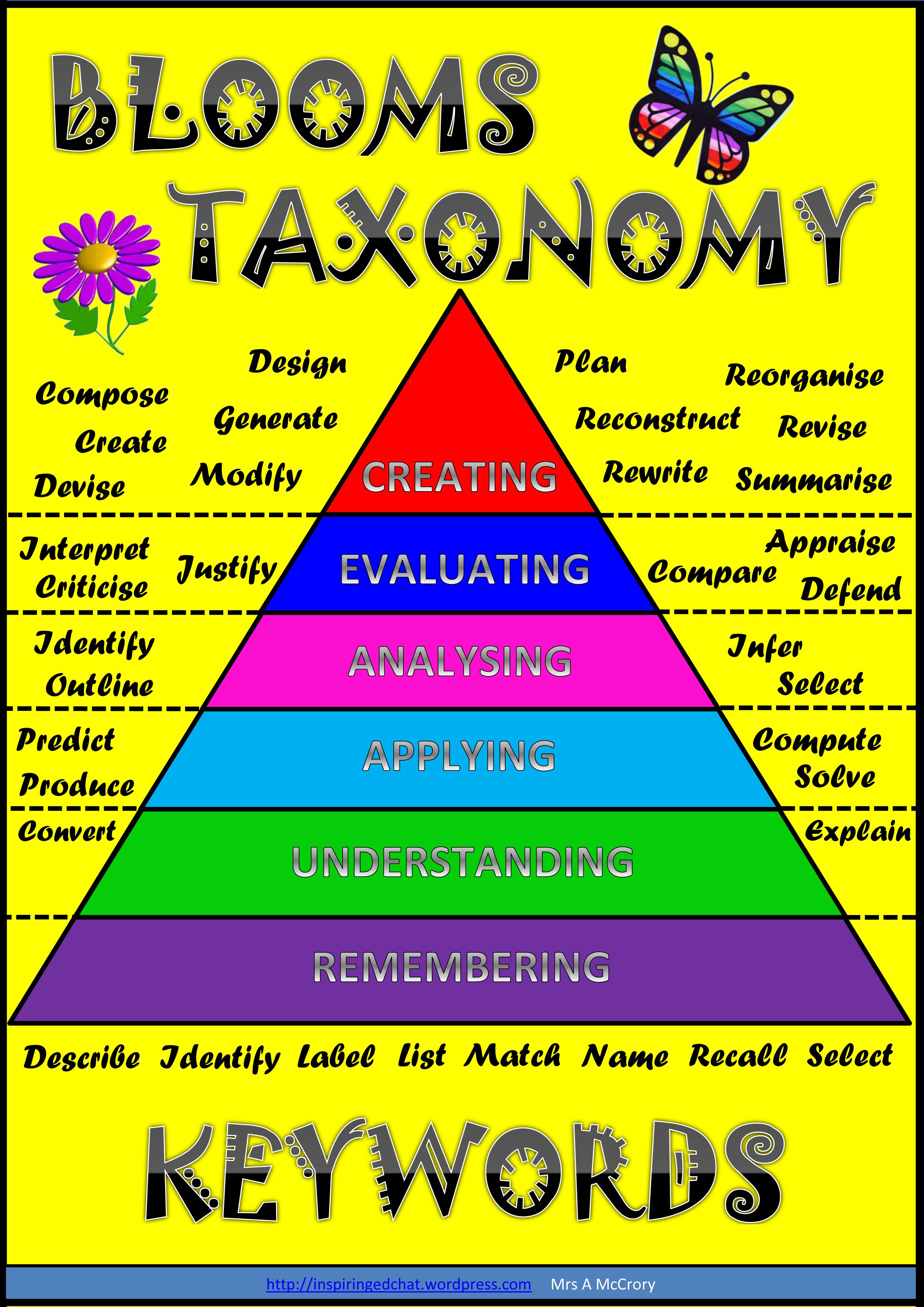 Creating Questions Blooms Taxonomy Keywords