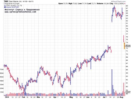 График цены и объемов акций Time Warner, TWX. Дневной период
