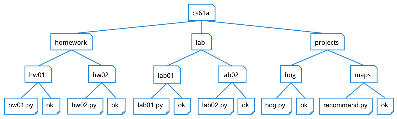 directory tree diagram bmw e46 boot wiring lab 5 trees cs 61a fall 2015 cs61a
