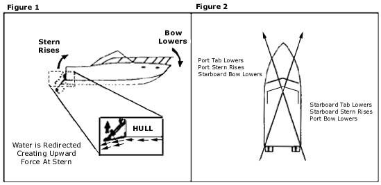 [NRIO_4796]   Owners Manual - Insta-Trim Boat Levelers | Insta Trim Wiring Diagram |  | Insta-Trim Boat Levelers