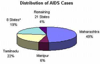 aids india 9