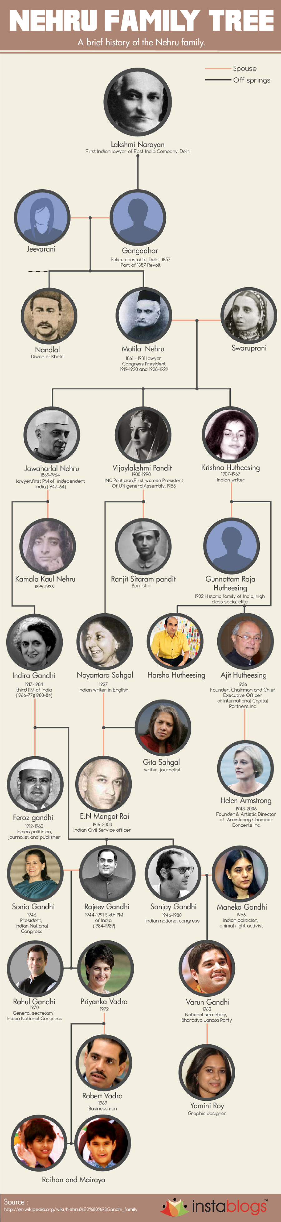 Nehru family tree