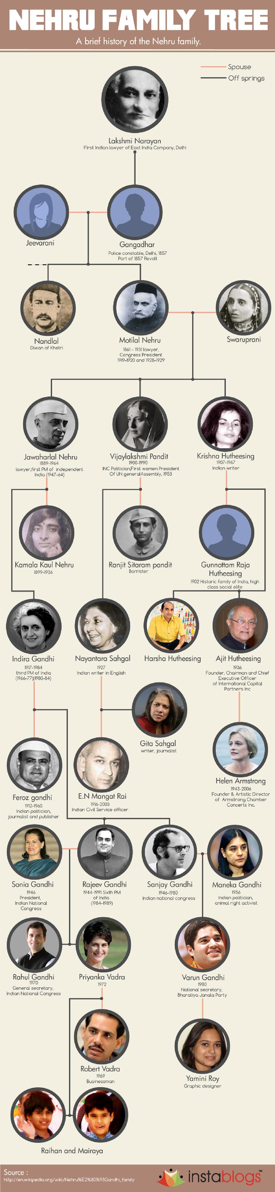 Nehru family tree
