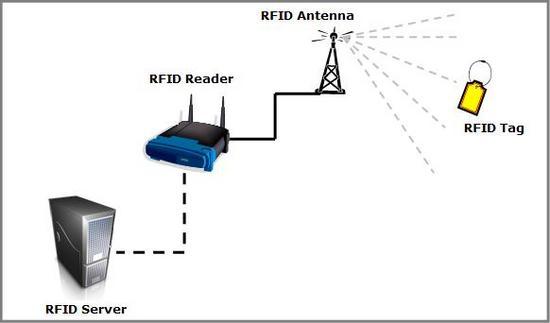 rfid overview tRCSZ 16298