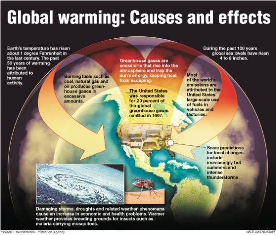 what is global warming img m68Mr 19618