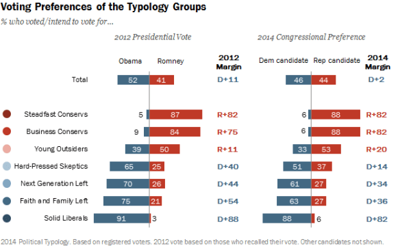 Voting preferences of Typology groups