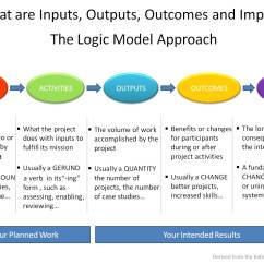 Project Impact Diagram How To Draw A House Wiring What Are Inputs Outputs Outcomes The Logic