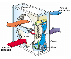 Gráfico funcionamiento intercambiador rotativo