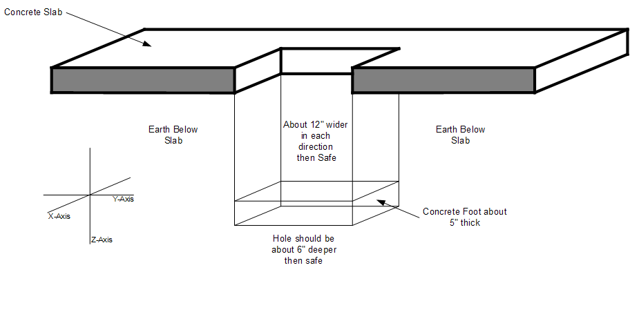 Step by Step Instructions for Installing a floor safe
