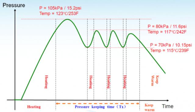 15psi 512x295 Làm thế nào điện Nồi áp suất làm việc