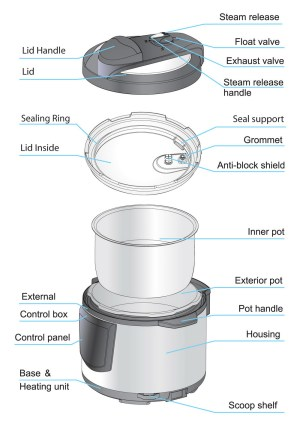 What is Electric Pressure Cooker
