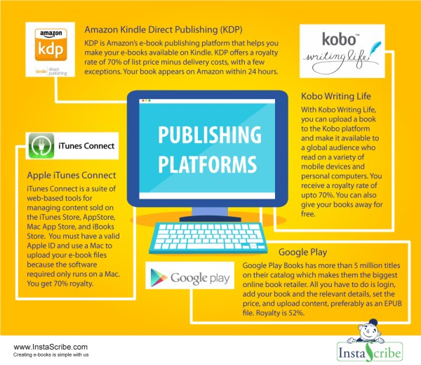 Different Platforms for E-book Publishing